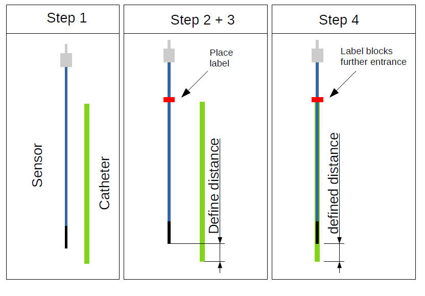 Use of TS5-M sensor in Catheter application